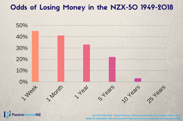 Odds of Losing Money in the NZX-50 1949-2018- Investing in Index funds is a safe way of gaining good returns on your money.