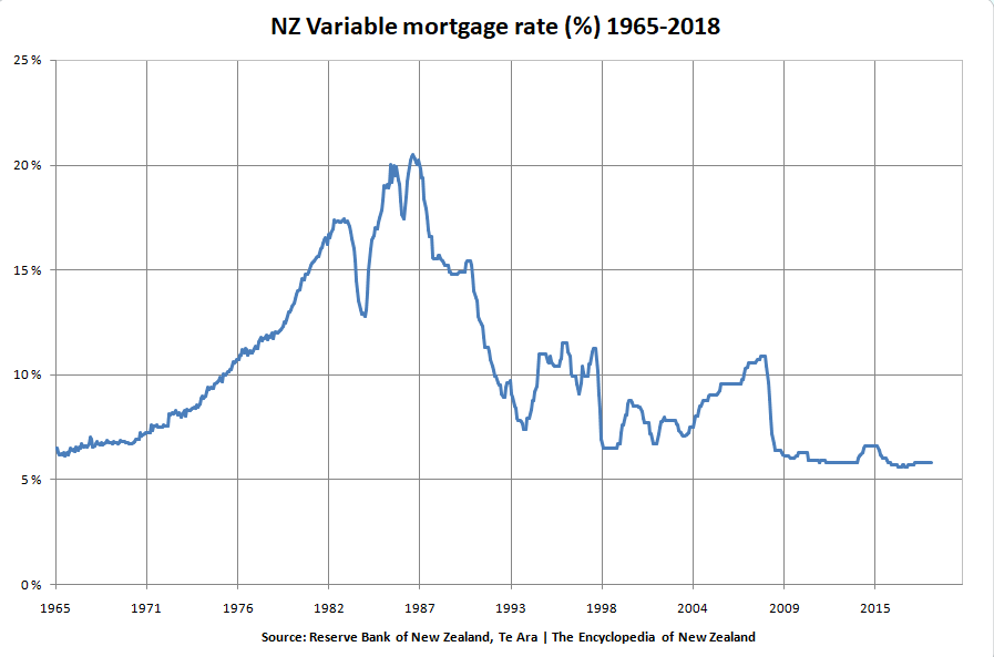 Data for the floating mortgage rate from 1965 to 2018.