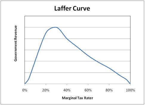 lower laffer tax curve