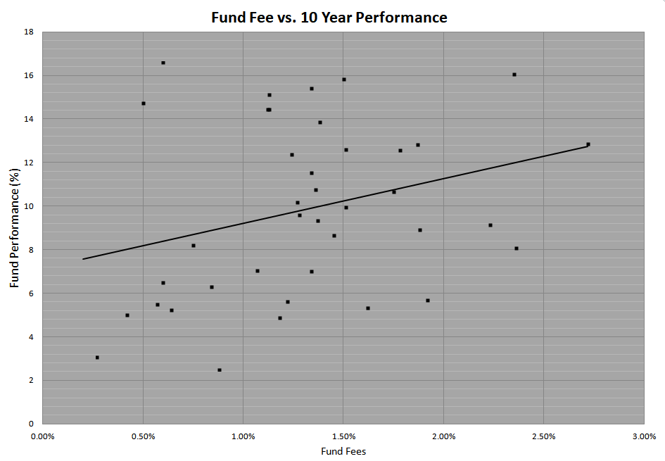 All returns vs fees for all the fund on the InvestNow Platform in New Zealand