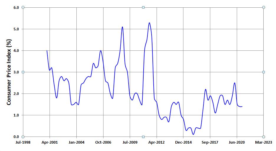 L'indice des prix à la consommation des 20 dernières années en Nouvelle-Zélande est un bon indicateur de l'inflation générale en Nouvelle-Zélande.  En moyenne, l'inflation est d'environ 2,1%